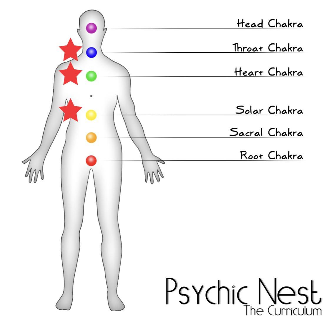heart throat stomach chakra 1
